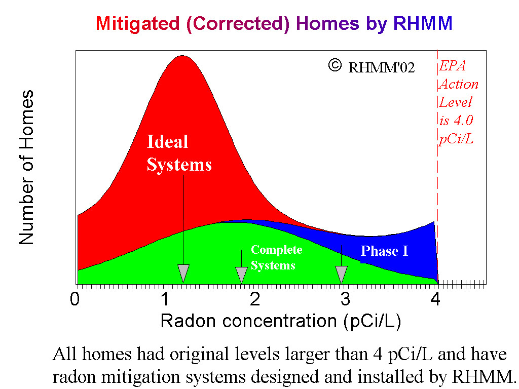 Distribution of final radon values.